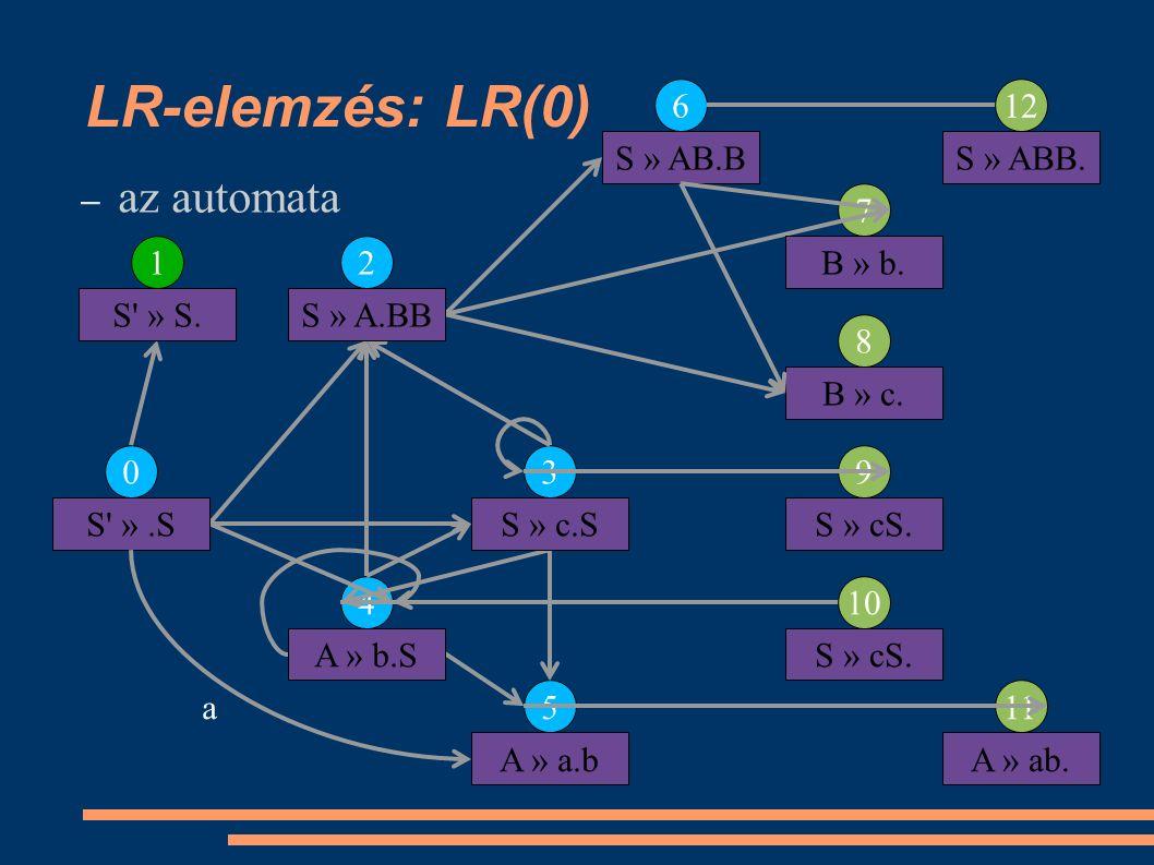 LR-elemzés: LR(0) – az automata 0 12 5 4 6 7 11 3 12 8 10 9 S ».S S » S.S » A.BB S » c.S A » b.S A » a.b a S » AB.BS » ABB.