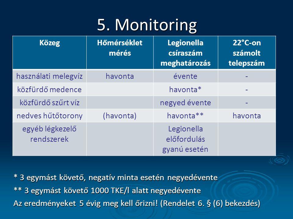 5. Monitoring * 3 egymást követő, negatív minta esetén negyedévente ** 3 egymást követő 1000 TKE/l alatt negyedévente Az eredményeket 5 évig meg kell