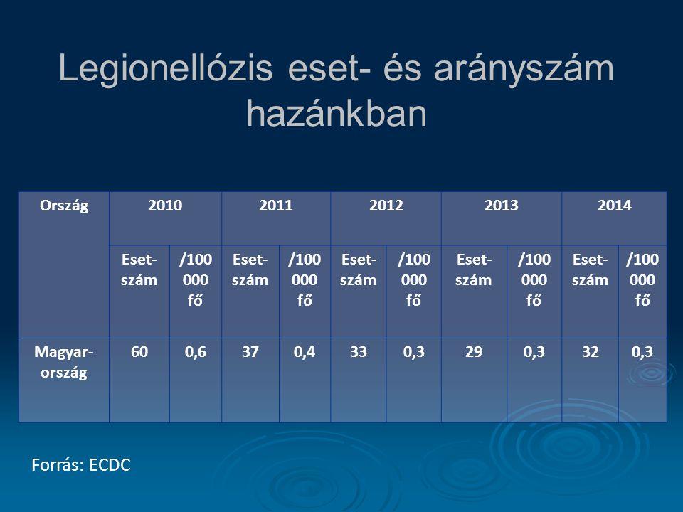 Legionellózis eset- és arányszám hazánkban Ország20102011201220132014 Eset- szám /100 000 fő Eset- szám /100 000 fő Eset- szám /100 000 fő Eset- szám /100 000 fő Eset- szám /100 000 fő Magyar- ország 600,6370,4330,3290,3320,3 Forrás: ECDC