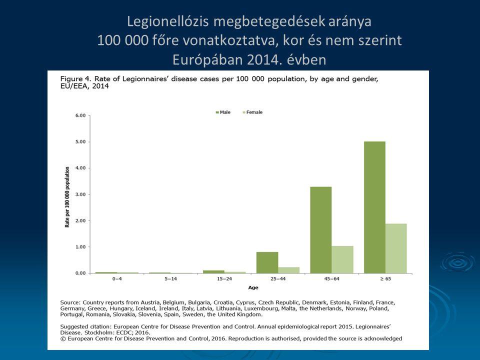 Legionellózis megbetegedések aránya 100 000 főre vonatkoztatva, kor és nem szerint Európában 2014. évben