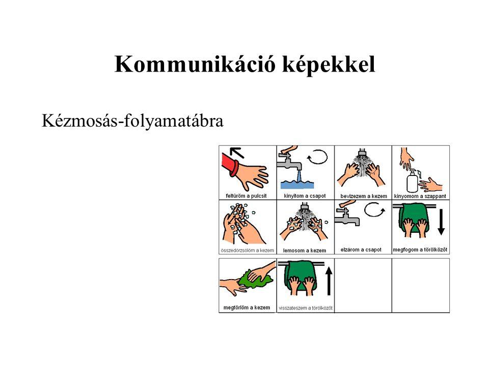 Kommunikáció képekkel Kézmosás-folyamatábra