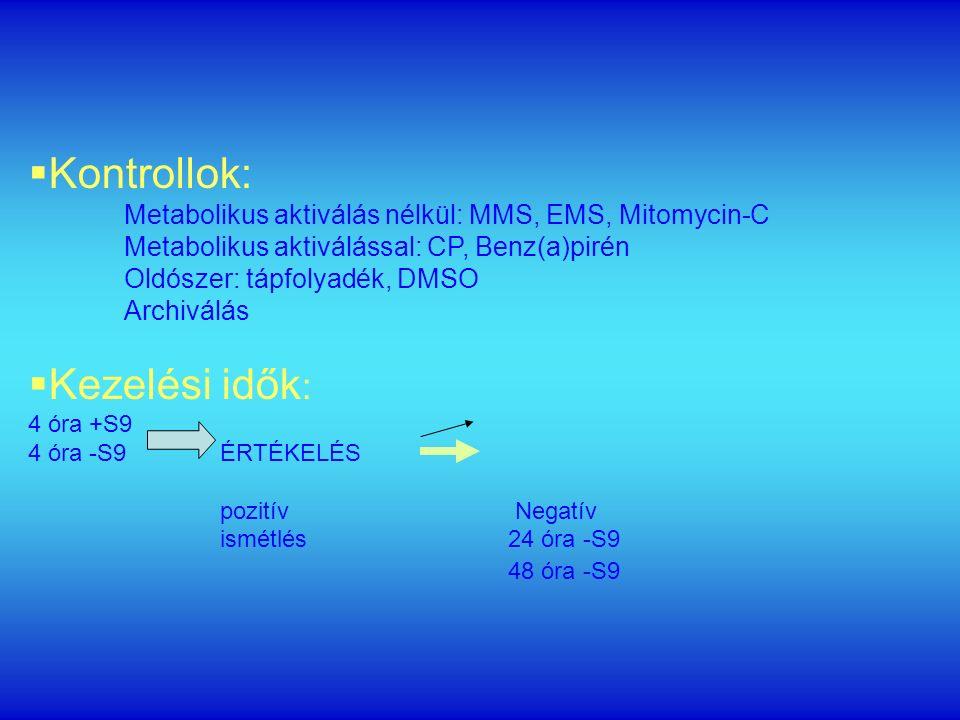  Kontrollok: Metabolikus aktiválás nélkül: MMS, EMS, Mitomycin-C Metabolikus aktiválással: CP, Benz(a)pirén Oldószer: tápfolyadék, DMSO Archiválás  Kezelési idők : 4 óra +S9 4 óra -S9ÉRTÉKELÉS pozitív Negatív ismétlés24 óra -S9 48 óra -S9