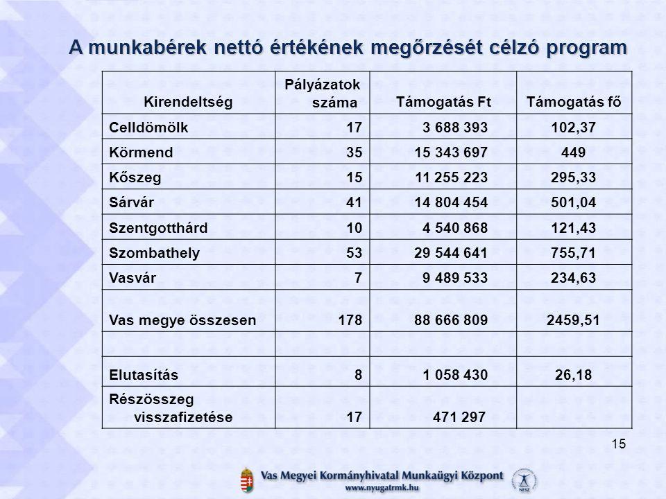 A munkabérek nettó értékének megőrzését célzó program Kirendeltség Pályázatok számaTámogatás FtTámogatás fő Celldömölk17 3 688 393102,37 Körmend35 15