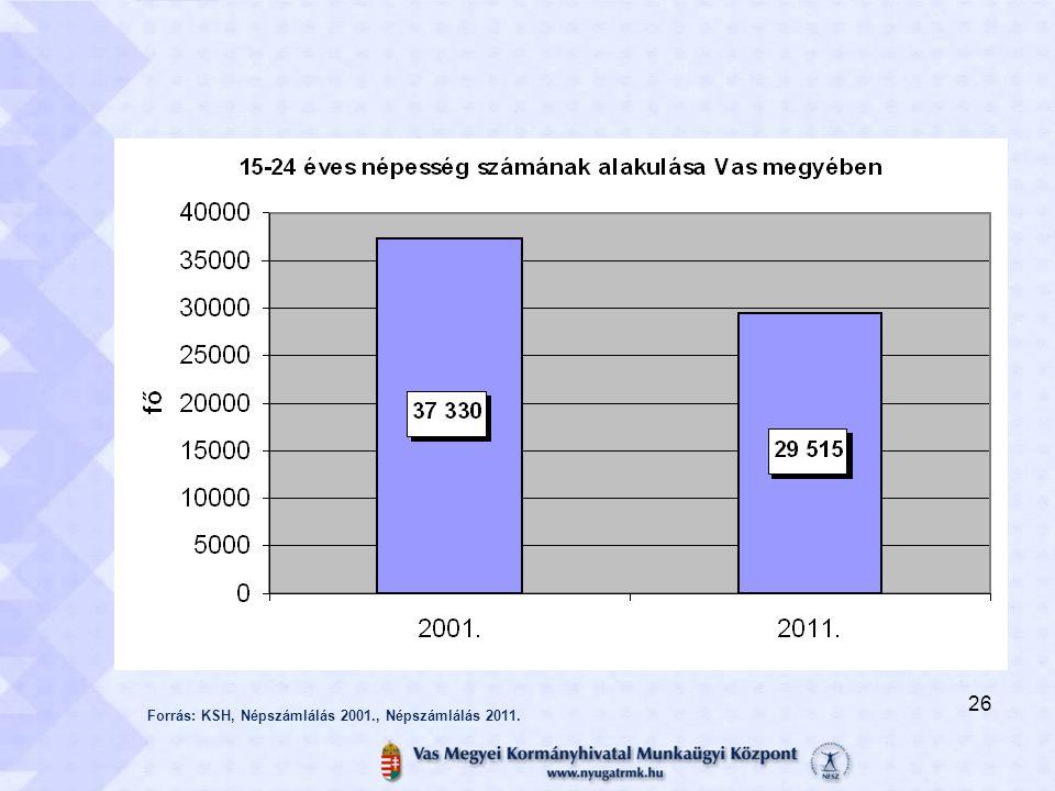 Forrás: KSH, Népszámlálás 2001., Népszámlálás 2011. 26