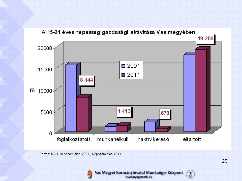 Forrás: KSH, Népszámlálás 2001., Népszámlálás 2011. 29