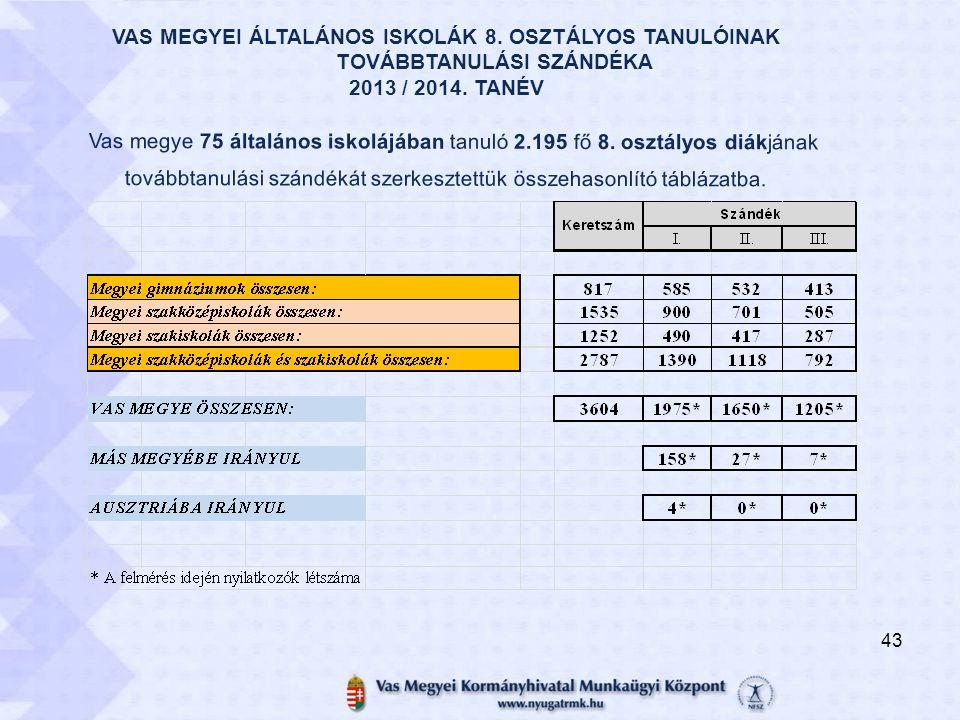 VAS MEGYEI ÁLTALÁNOS ISKOLÁK 8. OSZTÁLYOS TANULÓINAK TOVÁBBTANULÁSI SZÁNDÉKA 2013 / 2014. TANÉV Vas megye 75 általános iskolájában tanuló 2.195 fő 8.