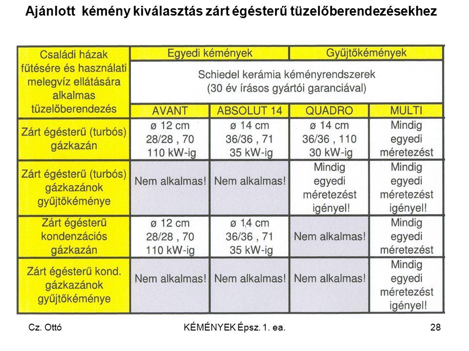 Cz. OttóKÉMÉNYEK Épsz. 1. ea.28 Ajánlott kémény kiválasztás zárt égésterű tüzelőberendezésekhez