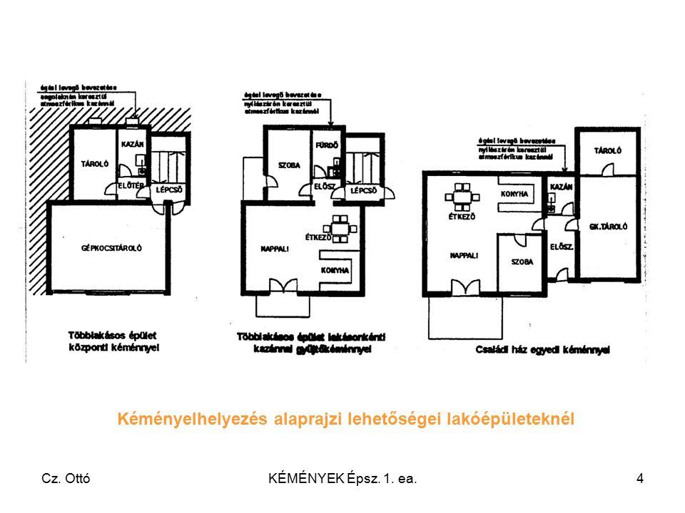 Cz. OttóKÉMÉNYEK Épsz. 1. ea.4 Kéményelhelyezés alaprajzi lehetőségei lakóépületeknél