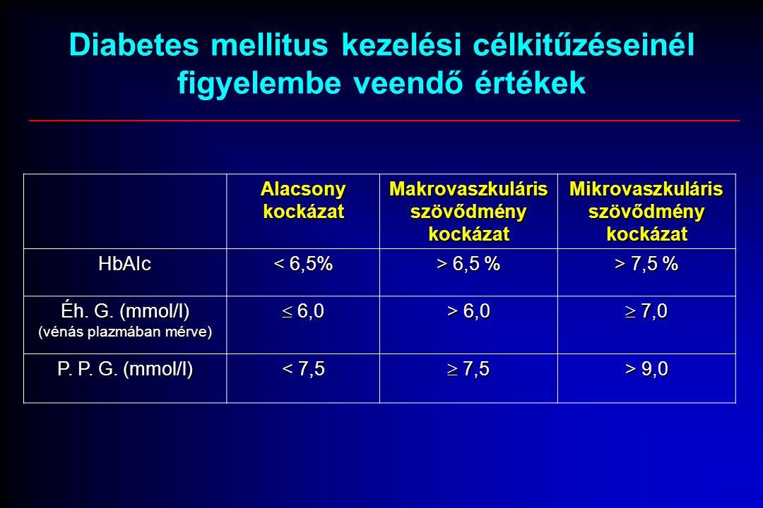 Diabetes mellitus kezelési célkitűzéseinél figyelembe veendő értékek Alacsony kockázat Makrovaszkuláris szövődmény kockázat Mikrovaszkuláris szövődmény kockázat HbAIc < 6,5% > 6,5 % > 7,5 % Éh.