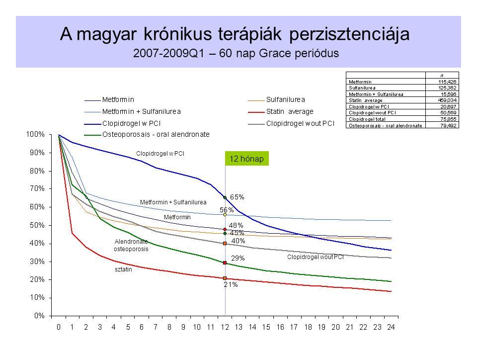 A magyar krónikus terápiák perzisztenciája 2007-2009Q1 – 60 nap Grace periódus 12 hónap Metformin Metformin + Sulfanilurea Clopidrogel w PCI Clopidrog