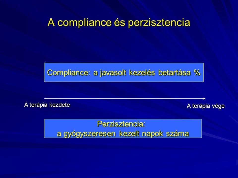 A compliance és perzisztencia Compliance: a javasolt kezelés betartása % Perzisztencia: a gyógyszeresen kezelt napok száma A terápia kezdete A terápia