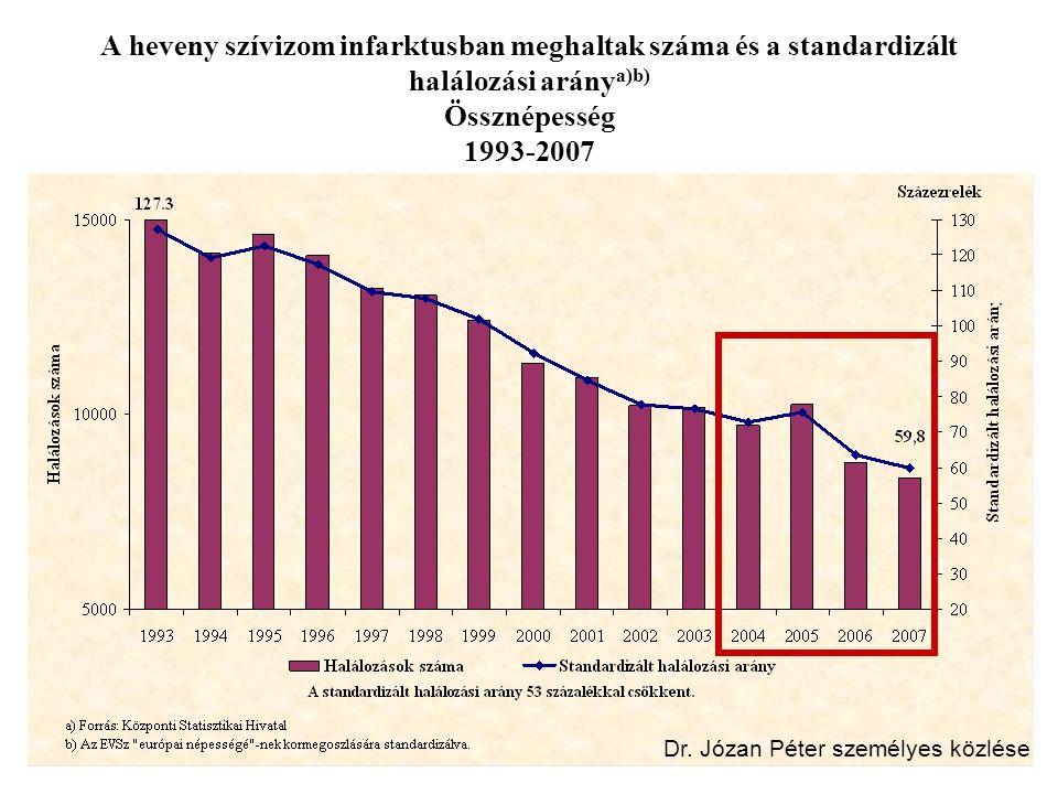 A heveny szívizom infarktusban meghaltak száma és a standardizált halálozási arány a)b) Össznépesség 1993-2007 Dr. Józan Péter személyes közlése