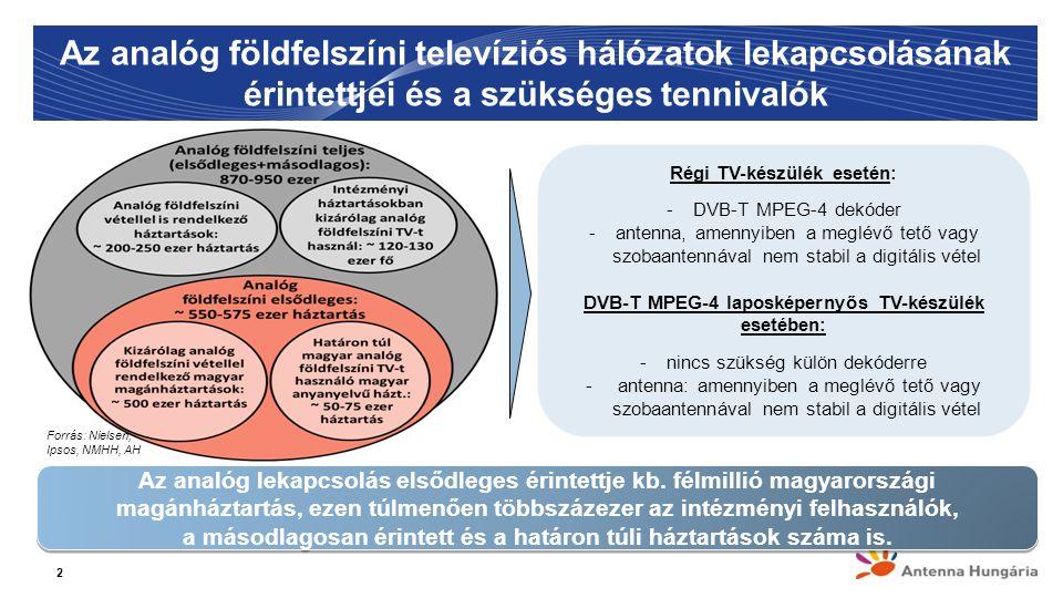 Az analóg földfelszíni televíziós hálózatok lekapcsolásának érintettjei és a szükséges tennivalók 2 Az analóg lekapcsolás elsődleges érintettje kb.
