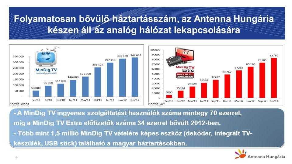 Folyamatosan bővülő háztartásszám, az Antenna Hungária készen áll az analóg hálózat lekapcsolására 5 - A MinDig TV ingyenes szolgáltatást használók száma mintegy 70 ezerrel, míg a MinDig TV Extra előfizetők száma 34 ezerrel bővült 2012-ben.