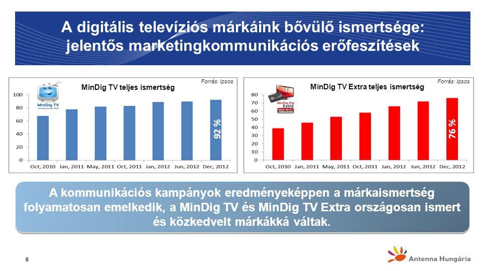A digitális televíziós márkáink bővülő ismertsége: jelentős marketingkommunikációs erőfeszítések 6 MinDig TV teljes ismertség MinDig TV Extra teljes ismertség A kommunikációs kampányok eredményeképpen a márkaismertség folyamatosan emelkedik, a MinDig TV és MinDig TV Extra országosan ismert és közkedvelt márkákká váltak.