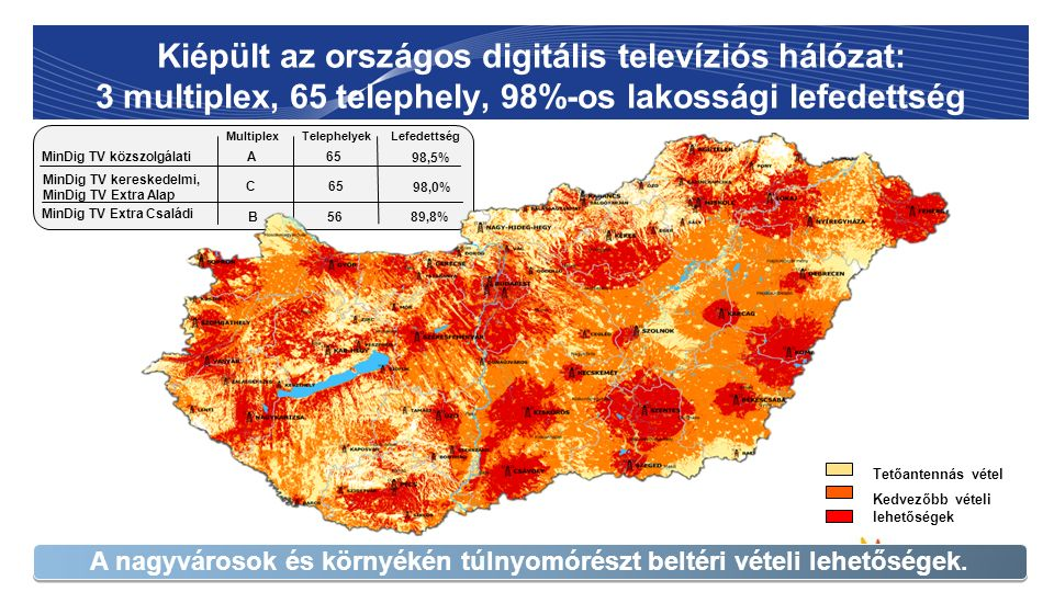 Kiépült az országos digitális televíziós hálózat: 3 multiplex, 65 telephely, 98%-os lakossági lefedettség 7 Kedvezőbb vételi lehetőségek Tetőantennás vétel MinDig TV közszolgálati MinDig TV kereskedelmi, MinDig TV Extra Alap MultiplexTelephelyekLefedettség A C 65 98,5% 98,0% A nagyvárosok és környékén túlnyomórészt beltéri vételi lehetőségek.