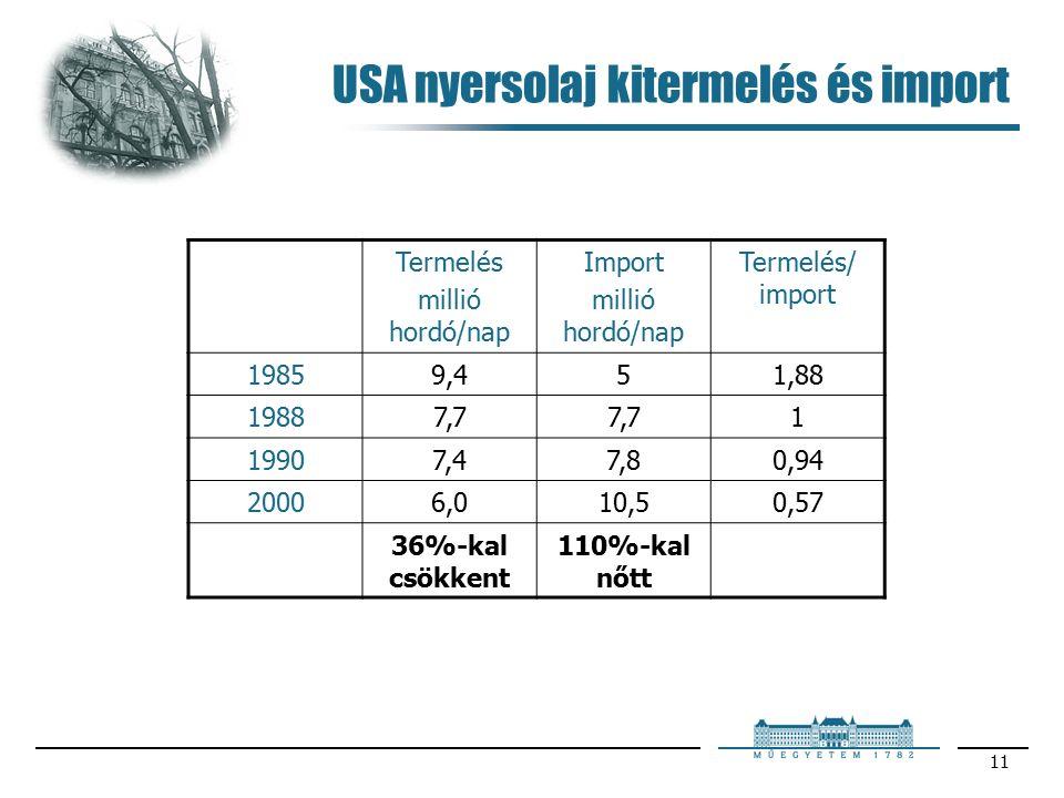 11 USA nyersolaj kitermelés és import Termelés millió hordó/nap Import millió hordó/nap Termelés/ import 19859,451,88 19887,7 1 19907,47,80,94 20006,010,50,57 36%-kal csökkent 110%-kal nőtt