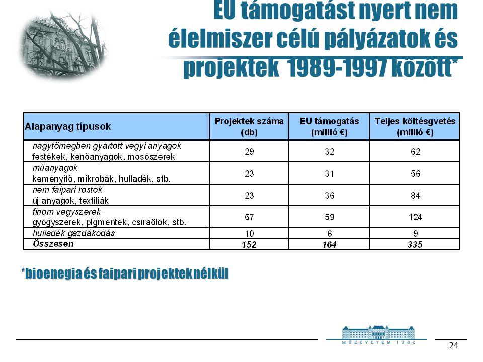 24 EU támogatást nyert nem élelmiszer célú pályázatok és projektek 1989-1997 között* *bioenegia és faipari projektek nélkül