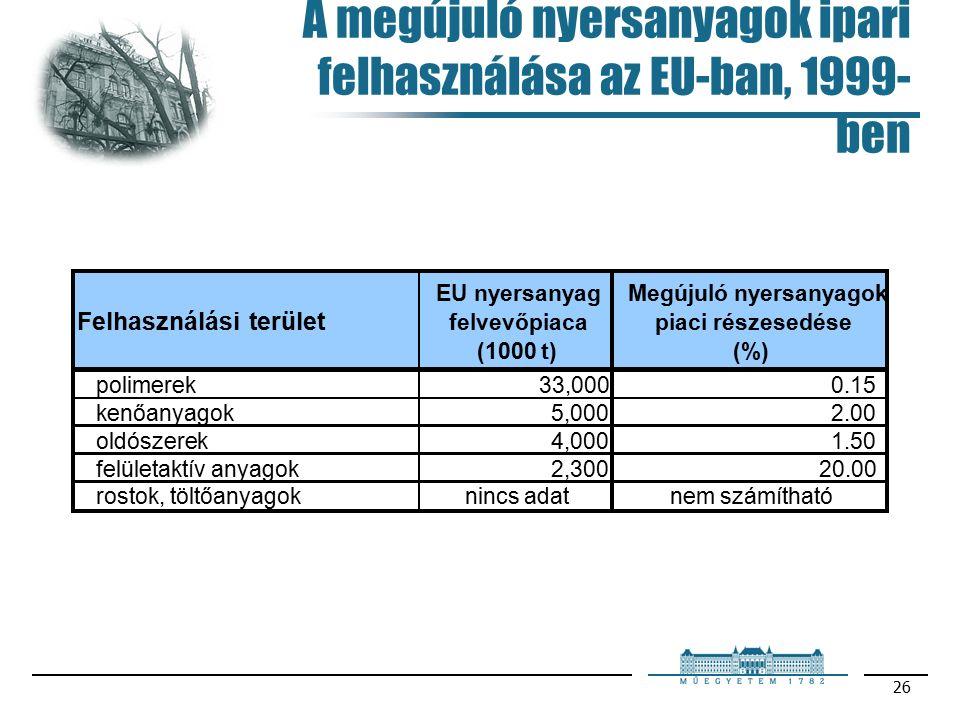 26 A megújuló nyersanyagok ipari felhasználása az EU-ban, 1999- ben Felhasználási terület EU nyersanyag felvevőpiaca (1000 t) Megújuló nyersanyagok piaci részesedése (%) polimerek33,0000.15 kenőanyagok5,0002.00 oldószerek4,0001.50 felületaktív anyagok2,30020.00 rostok, töltőanyagoknincs adatnem számítható
