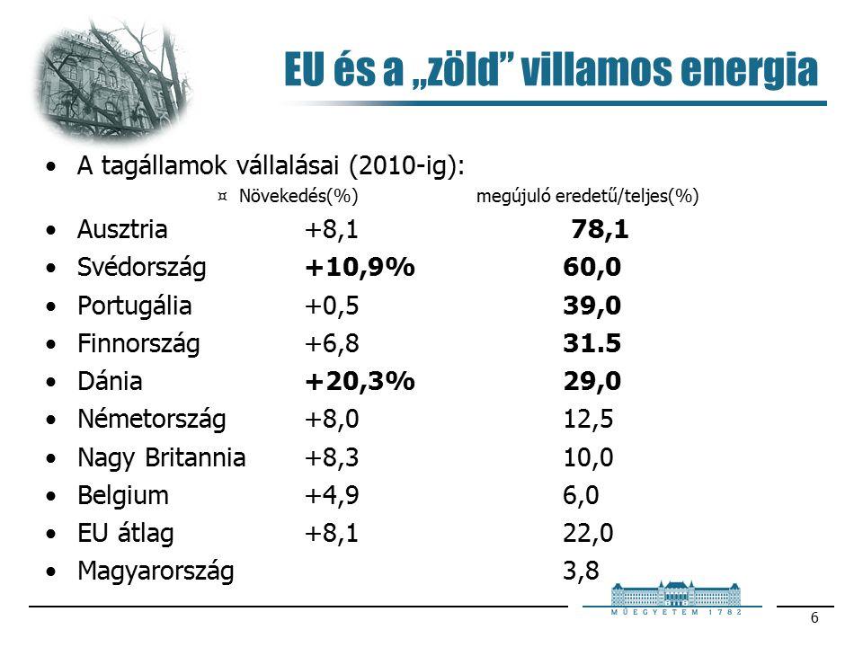 """6 EU és a """"zöld villamos energia A tagállamok vállalásai (2010-ig): ¤Növekedés(%)megújuló eredetű/teljes(%) Ausztria+8,1 78,1 Svédország+10,9%60,0 Portugália+0,539,0 Finnország+6,831.5 Dánia+20,3%29,0 Németország+8,012,5 Nagy Britannia+8,310,0 Belgium+4,96,0 EU átlag+8,122,0 Magyarország3,8"""
