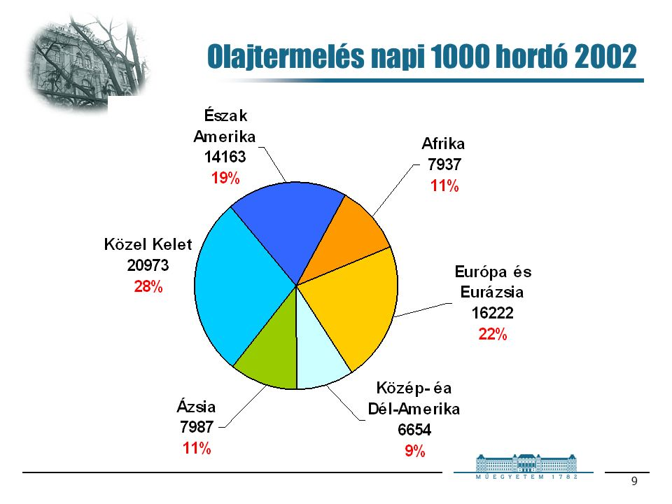 9 Olajtermelés napi 1000 hordó 2002