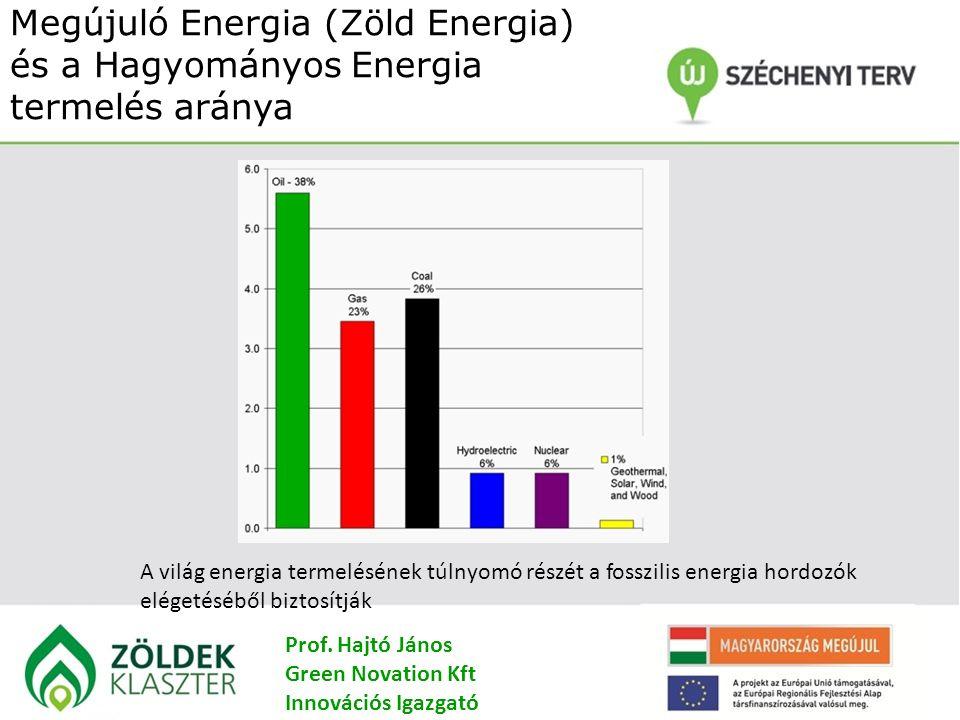 Megújuló Energia (Zöld Energia) és a Hagyományos Energia termelés aránya A világ energia termelésének túlnyomó részét a fosszilis energia hordozók elégetéséből biztosítják Prof.