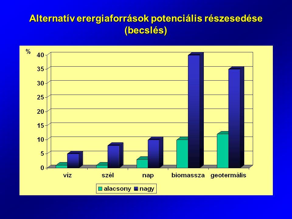 Teljes biomassza PJ Energia potenciál PJ Erdészet főtermék melléktermék energiaültetvények 160 140 20 62 56 6 75 Növénytermesztés főtermék melléktermék 780 410 370 132-265 40-80 92-185 Összesen940269-402 Magyarország biomassza energia potenciálja