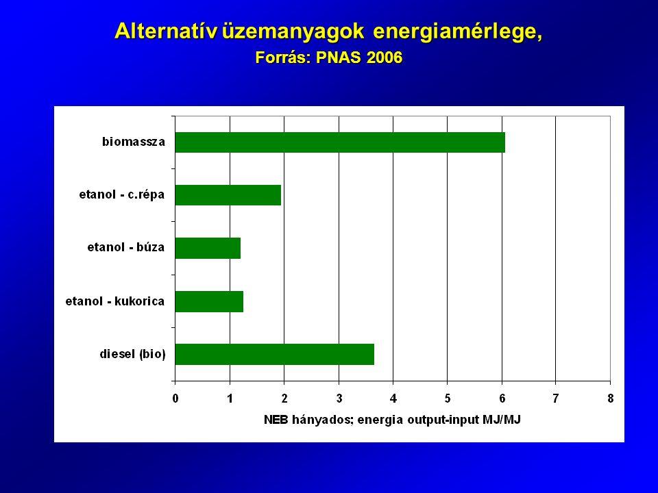 Alternatív üzemanyagok energiamérlege, Forrás: PNAS 2006