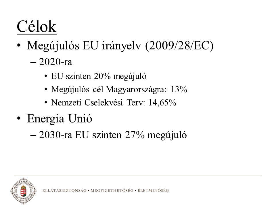 Célok Megújulós EU irányelv (2009/28/EC) – 2020-ra EU szinten 20% megújuló Megújulós cél Magyarországra: 13% Nemzeti Cselekvési Terv: 14,65% Energia Unió – 2030-ra EU szinten 27% megújuló