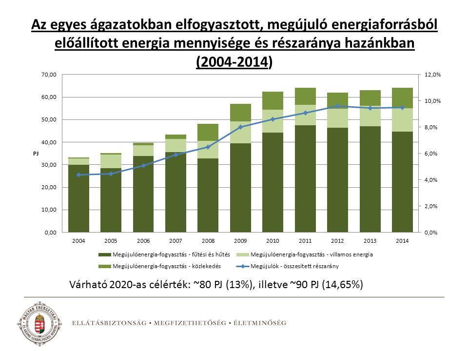 Az egyes ágazatokban elfogyasztott, megújuló energiaforrásból előállított energia mennyisége és részaránya hazánkban (2004-2014) Várható 2020-as célérték: ~80 PJ (13%), illetve ~90 PJ (14,65%)