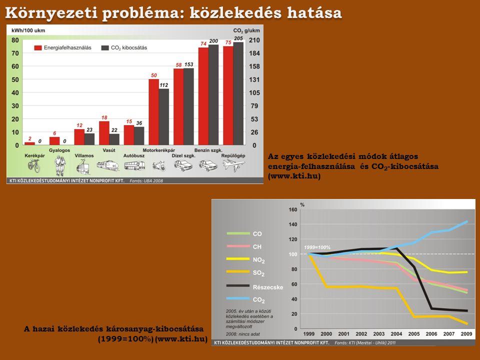 Környezeti probléma: közlekedés hatása Az egyes közlekedési módok átlagos energia-felhasználása és CO 2 -kibocsátása (www.kti.hu) A hazai közlekedés károsanyag-kibocsátása (1999=100%) (www.kti.hu)