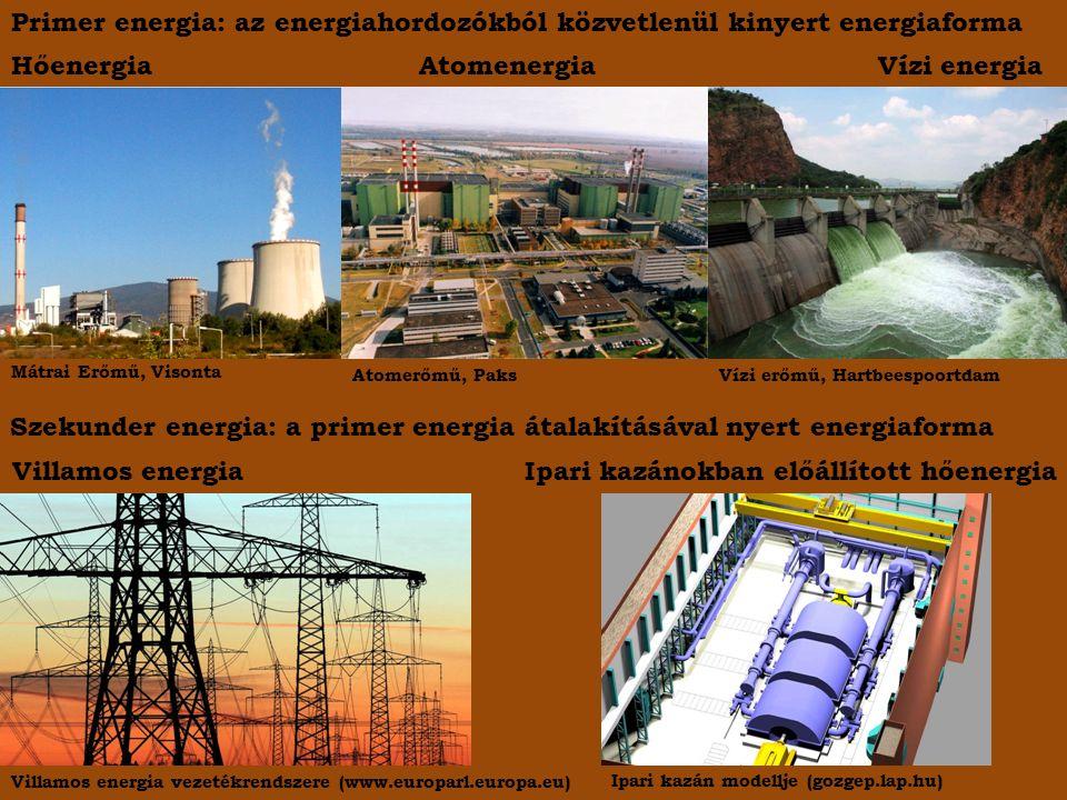 Primer energia: az energiahordozókból közvetlenül kinyert energiaforma Hőenergia Atomenergia Vízi energia Mátrai Erőmű, Visonta Atomerőmű, PaksVízi erőmű, Hartbeespoortdam Szekunder energia: a primer energia átalakításával nyert energiaforma Villamos energia Ipari kazánokban előállított hőenergia Ipari kazán modellje (gozgep.lap.hu) Villamos energia vezetékrendszere (www.europarl.europa.eu)