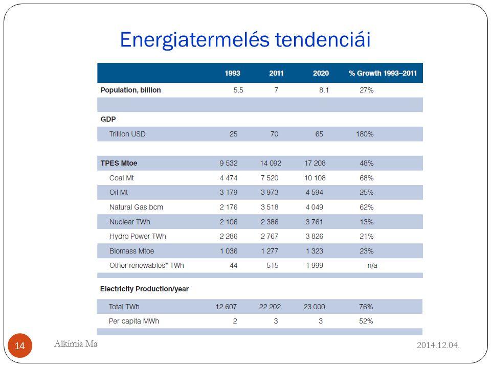 Energiatermelés tendenciái 2014.12.04. 14 Alkímia Ma