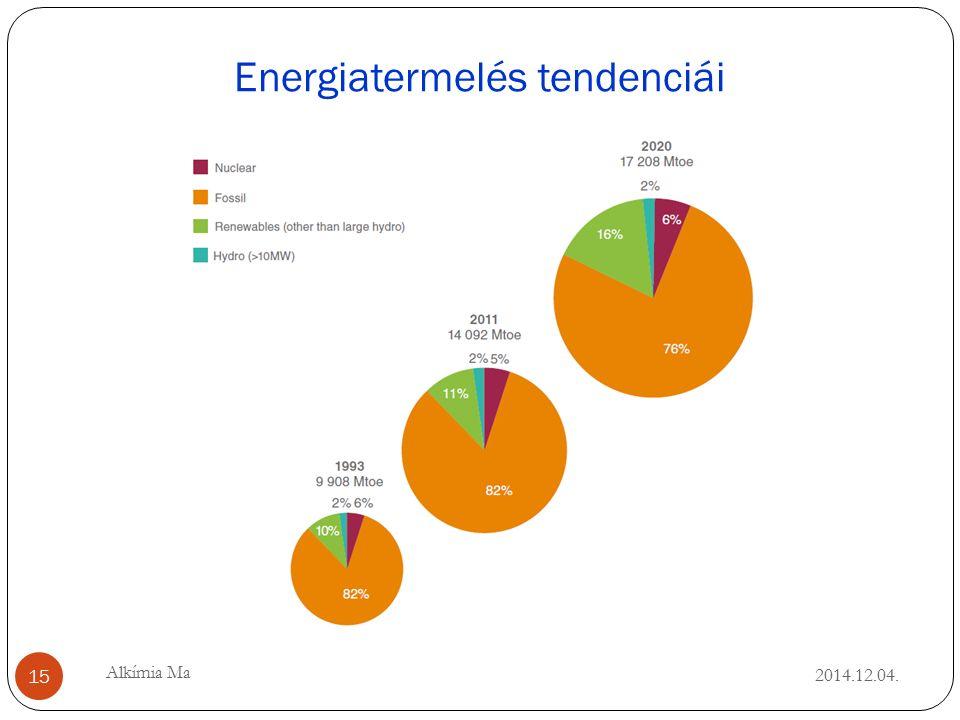 Energiatermelés tendenciái 2014.12.04. 15 Alkímia Ma