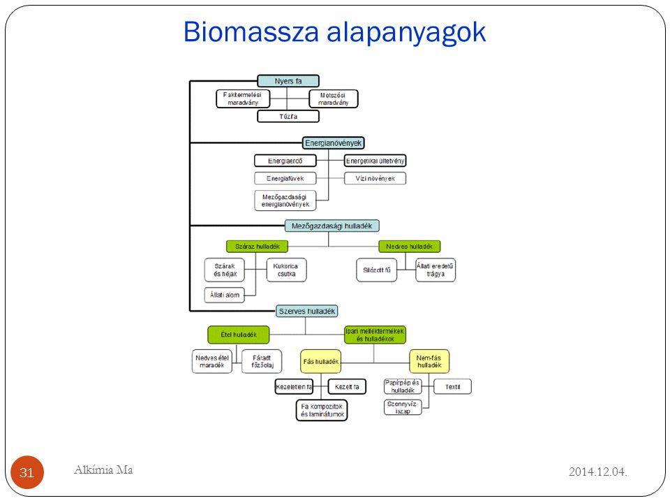 Biomassza alapanyagok 2014.12.04. 31 Alkímia Ma