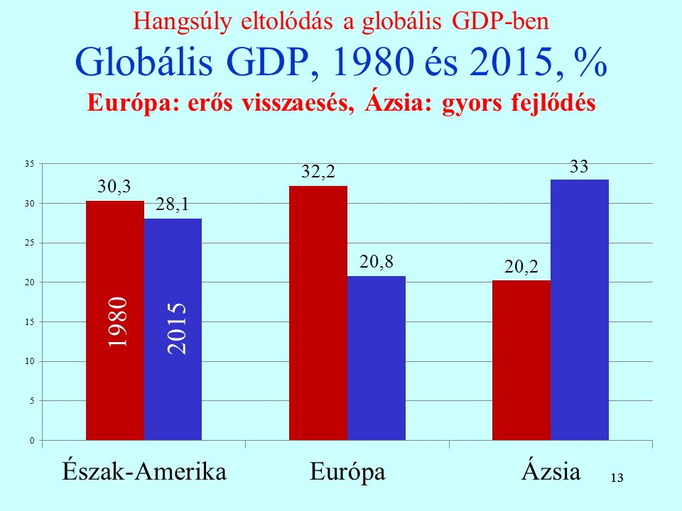 13 Hangsúly eltolódás a globális GDP-ben Globális GDP, 1980 és 2015, % Európa: erős visszaesés, Ázsia: gyors fejlődés 13 1980 2015