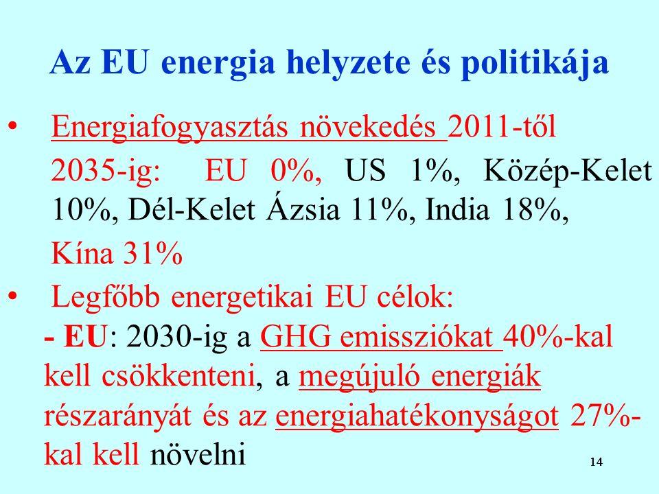 14 Az EU energia helyzete és politikája Energiafogyasztás növekedés 2011-től 2035-ig: EU 0%, US 1%, Közép-Kelet 10%, Dél-Kelet Ázsia 11%, India 18%, Kína 31% Legfőbb energetikai EU célok: - EU: 2030-ig a GHG emissziókat 40%-kal kell csökkenteni, a megújuló energiák részarányát és az energiahatékonyságot 27%- kal kell növelni