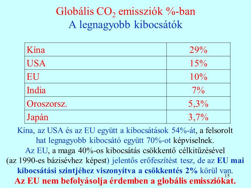 Globális CO 2 emissziók %-ban A legnagyobb kibocsátók 15 Kína29% USA15% EU10% India7% Oroszorsz.5,3% Japán3,7% Kína, az USA és az EU együtt a kibocsátások 54%-át, a felsorolt hat legnagyobb kibocsátó együtt 70%-ot képviselnek.