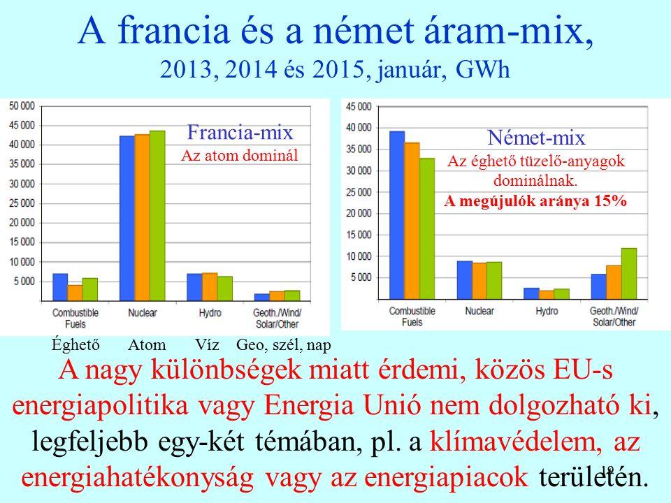 19 A francia és a német áram-mix, 2013, 2014 és 2015, január, GWh 19 A nagy különbségek miatt érdemi, közös EU-s energiapolitika vagy Energia Unió nem dolgozható ki, legfeljebb egy-két témában, pl.