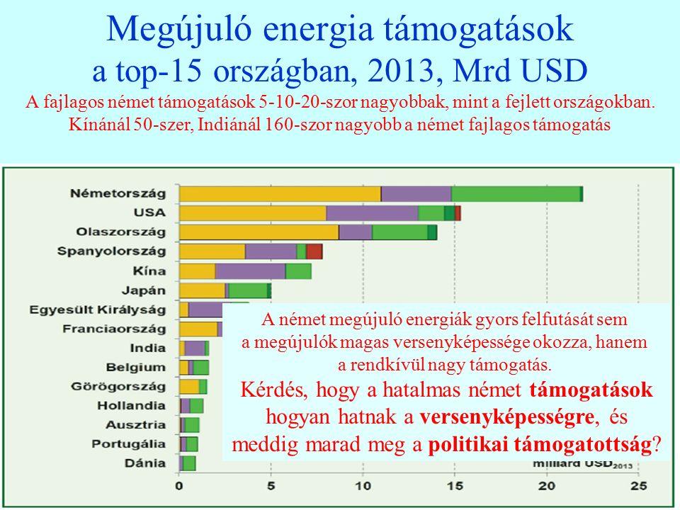 20 Megújuló energia támogatások a top-15 országban, 2013, Mrd USD A fajlagos német támogatások 5-10-20-szor nagyobbak, mint a fejlett országokban.
