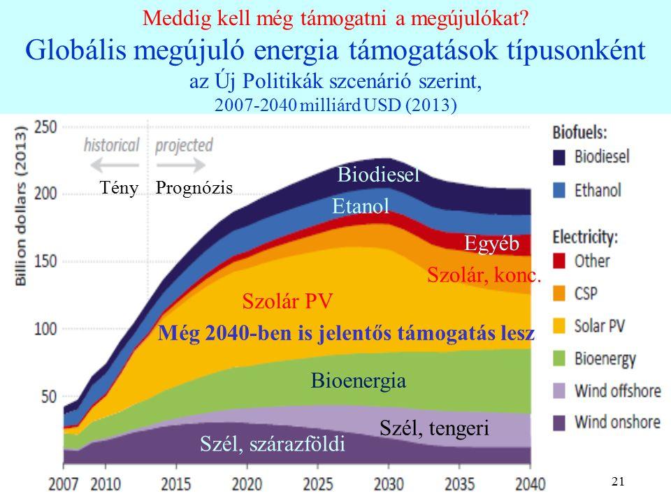 21 Meddig kell még támogatni a megújulókat.