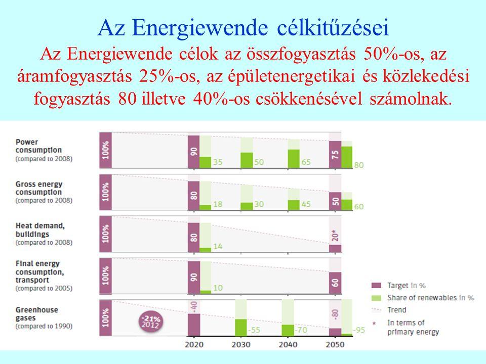 Az Energiewende célkitűzései Az Energiewende célok az összfogyasztás 50%-os, az áramfogyasztás 25%-os, az épületenergetikai és közlekedési fogyasztás 80 illetve 40%-os csökkenésével számolnak.