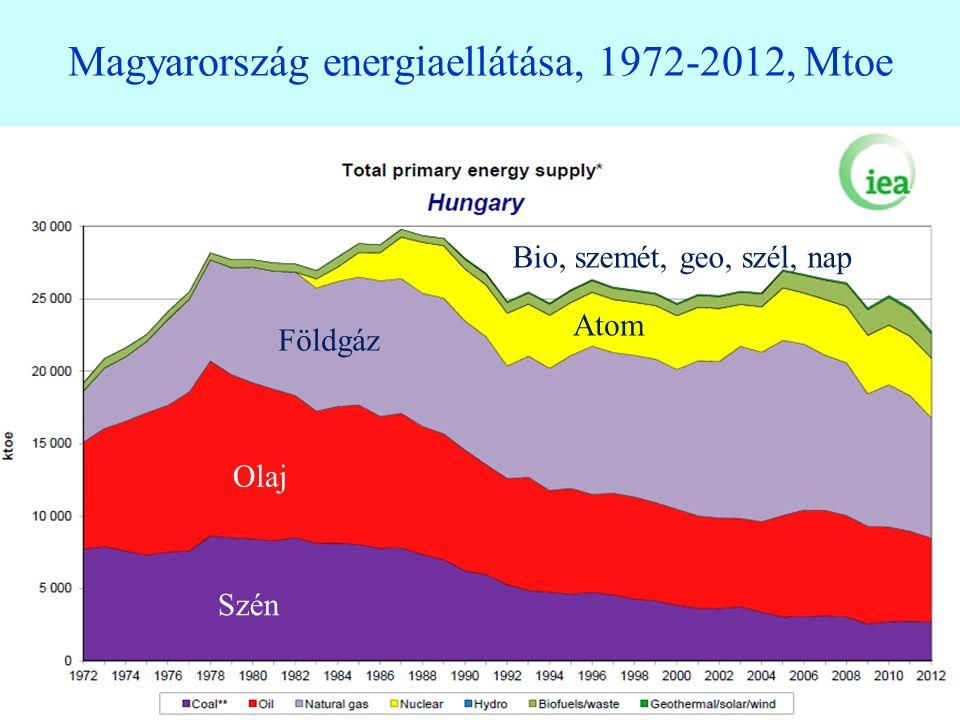 24 A német energiamérlegben a napenergia 5%-ot, a szélenergia 8%-ot, összesen: 13%-ot tesz ki.
