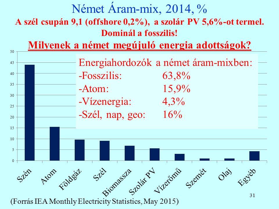 Német Áram-mix, 2014, % A szél csupán 9,1 (offshore 0,2%), a szolár PV 5,6%-ot termel.