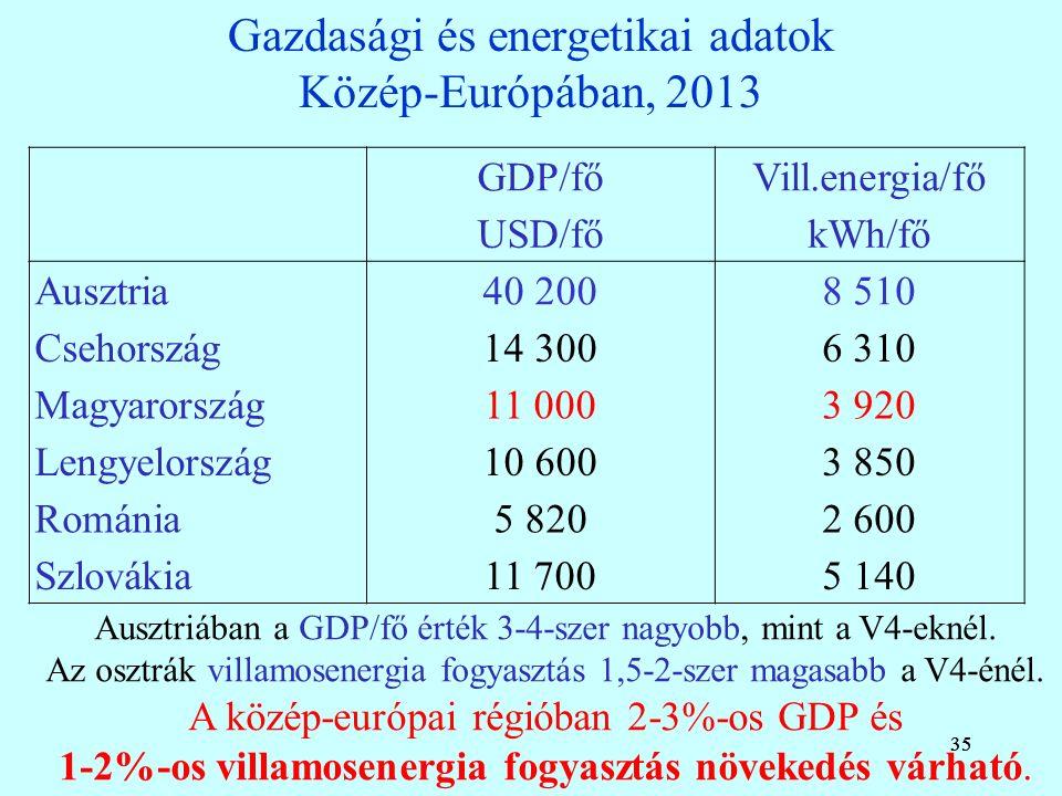 35 Gazdasági és energetikai adatok Közép-Európában, 2013 35 GDP/főVill.energia/fő USD/főkWh/fő Ausztria40 2008 510 Csehország14 3006 310 Magyarország11 0003 920 Lengyelország10 6003 850 Románia5 8202 600 Szlovákia11 7005 140 Ausztriában a GDP/fő érték 3-4-szer nagyobb, mint a V4-eknél.