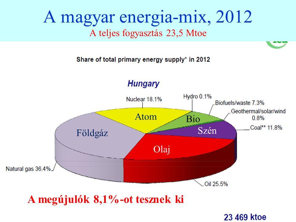 A magyar energia-mix, 2012 A teljes fogyasztás 23,5 Mtoe 4 A megújulók 8,1%-ot tesznek ki Olaj Atom Földgáz Szén Bio