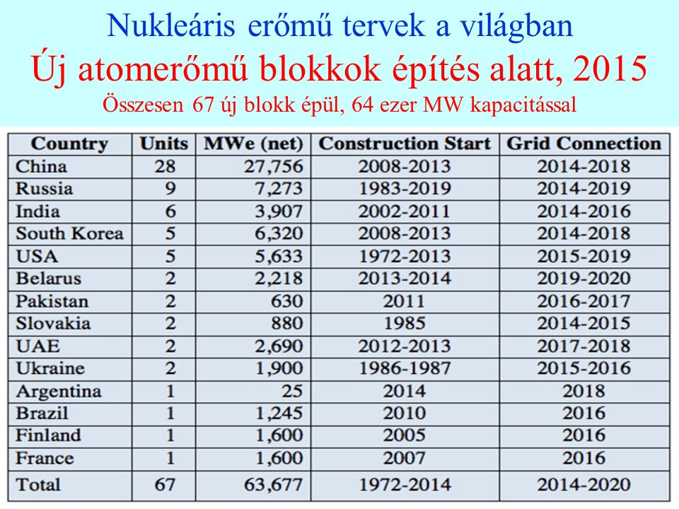 41 Nukleáris erőmű tervek a világban Új atomerőmű blokkok építés alatt, 2015 Összesen 67 új blokk épül, 64 ezer MW kapacitással 41