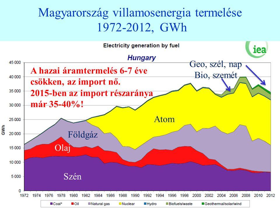 Magyarország villamosenergia termelése 1972-2012, GWh 6 6 Szén Olaj Földgáz Atom Geo, szél, nap Bio, szemét A hazai áramtermelés 6-7 éve csökken, az import nő.