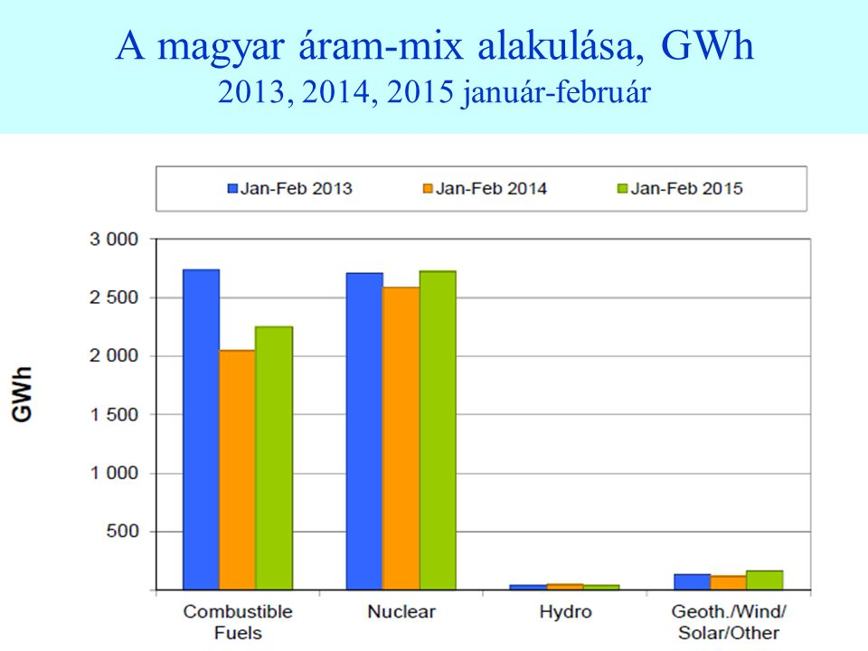 A magyar áramfogyasztás alakulása, GWh 2013, 2014, 2015 8 A fogyasztási minimumok áprilisban és augusztusban jelentkeztek, a csúcs januárban és decemberben.