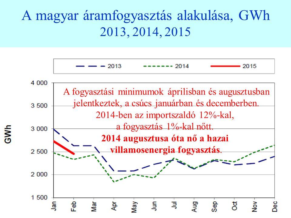 39 Éves zsinór energiaár változása 2012–16-re az EEX–en és a lengyel, cseh és magyar piacon 2011-15-ben A magyar ár a régiós árak felett van